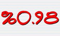 %0,98 Faiz ile Konut Kredisi Veren Bankalar